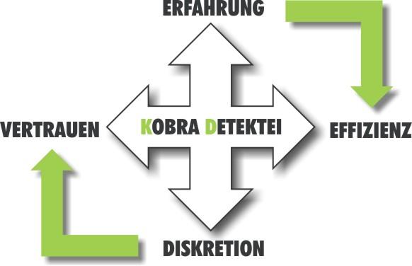 Detektei Tirol - Effizient & Diskret